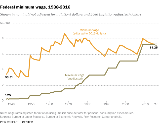 Chart showing the adjusted minimum wage against the actual minimum wage through time.
